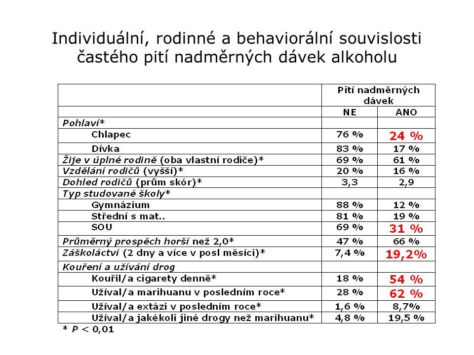 Individuální, rodinné a behaviorální souvislosti častého pití nadměrných dávek alkoholu