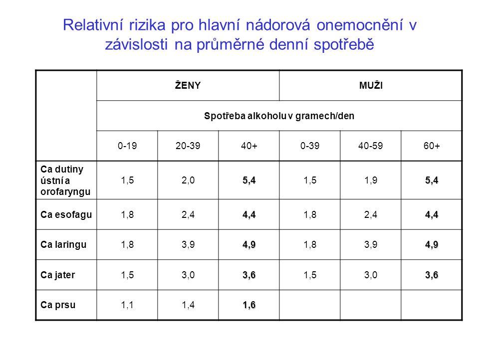 Relativní rizika pro hlavní nádorová onemocnění v závislosti na průměrné denní spotřebě ŽENYMUŽI Spotřeba alkoholu v gramech/den 0-1920-3940+0-3940-59