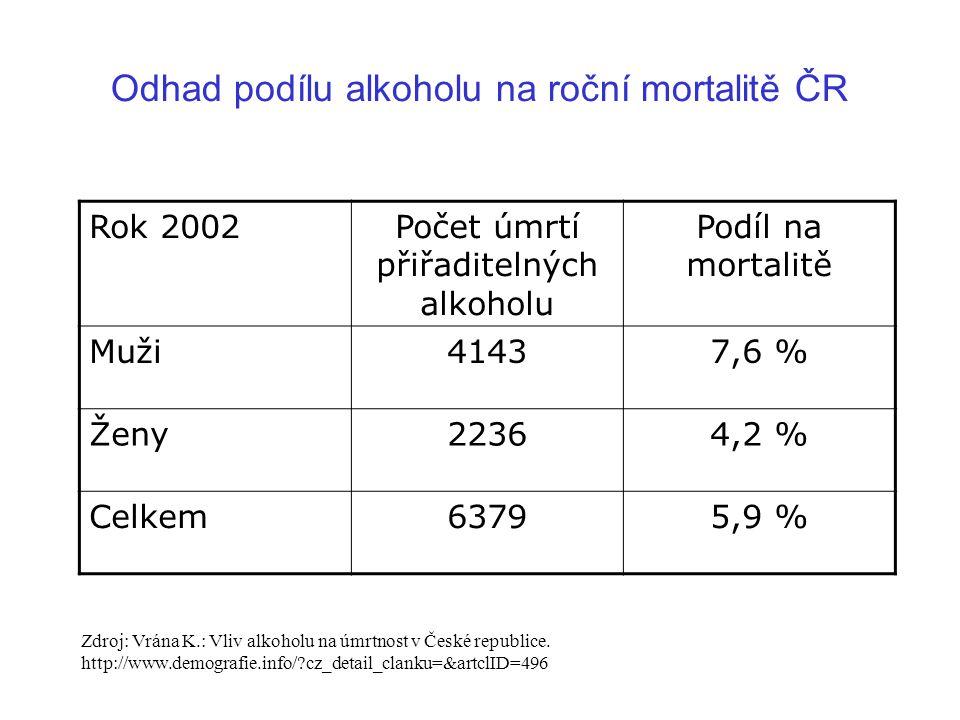 Odhad podílu alkoholu na roční mortalitě ČR Rok 2002Počet úmrtí přiřaditelných alkoholu Podíl na mortalitě Muži41437,6 % Ženy22364,2 % Celkem63795,9 %