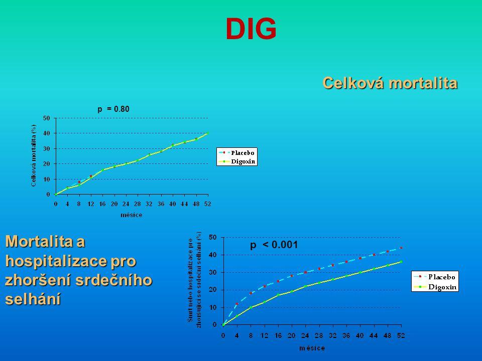 DIG p = 0.80 Celková mortalita Mortalita a hospitalizace pro zhoršení srdečního selhání p < 0.001