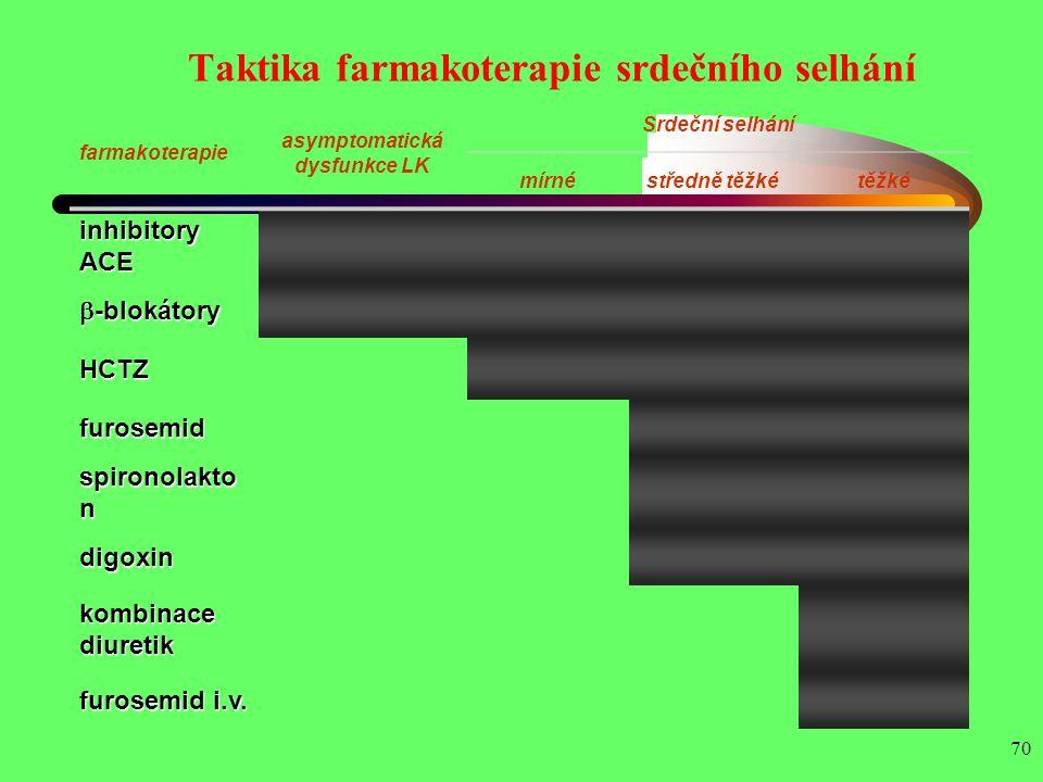 70 Taktika farmakoterapie srdečního selhání farmakoterapie asymptomatická dysfunkce LK Srdeční selhání mírnéstředně těžkétěžké inhibitory ACE  -bloká