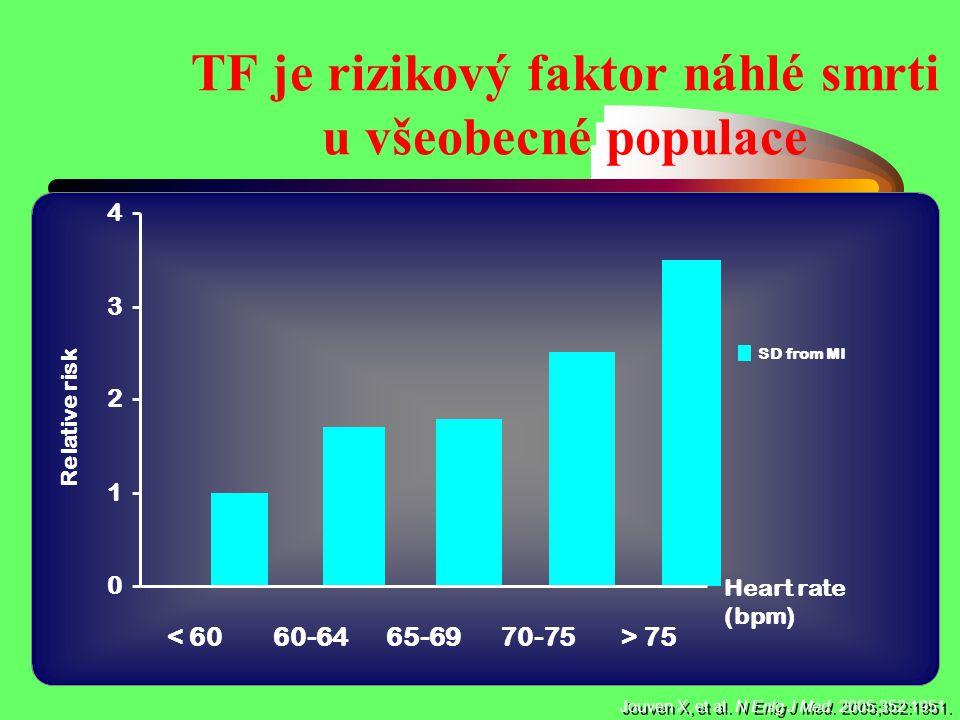 0 1 2 3 4 < 6060-6465-6970-75> 75 SD from MI Relative risk Jouven X, et al. N Enlg J Med. 2005;352:1951. TF je rizikový faktor náhlé smrti u všeobecné