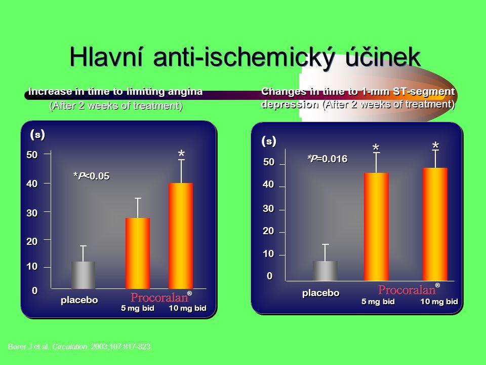 Hlavní anti-ischemický účinek Borer J et al. Circulation. 2003;107:817-823. Increase in time to limiting angina (After 2 weeks of treatment) Increase