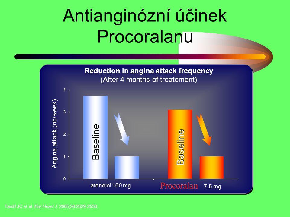 Antianginózní účinek Procoralanu 0 1 2 3 4 atenolol 100 mg 7.5 mg Reduction in angina attack frequency (After 4 months of treatement) Baseline Baselin