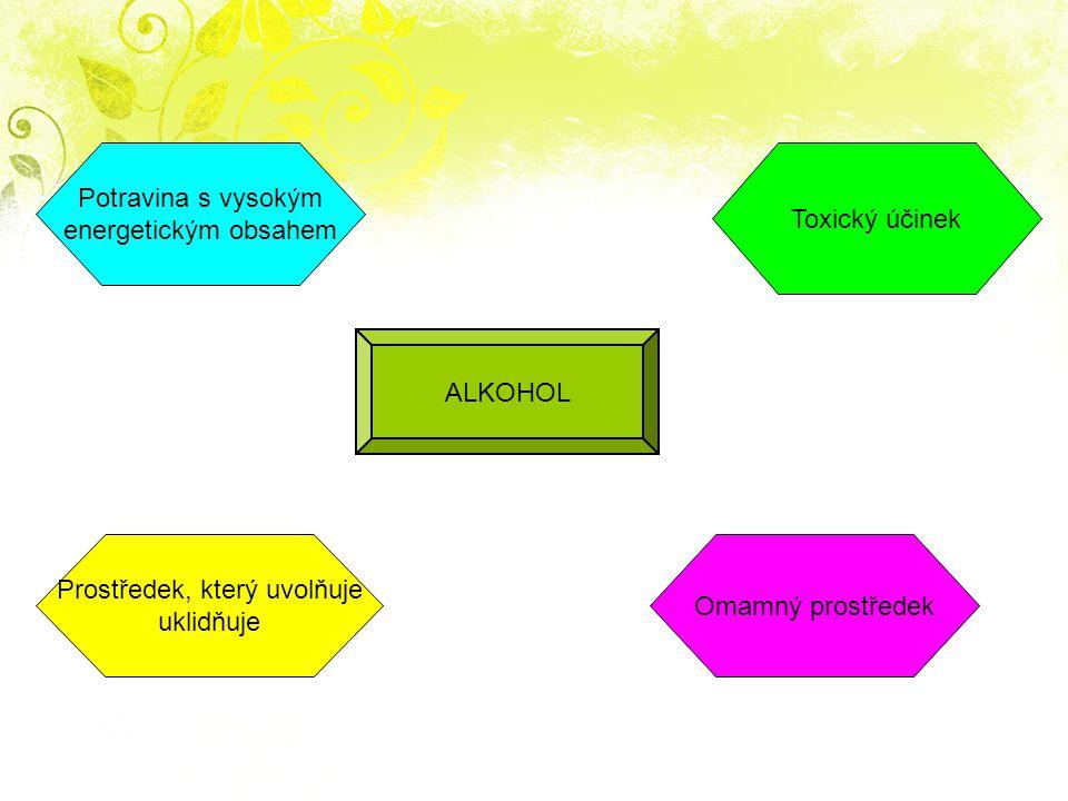 ALKOHOL Potravina s vysokým energetickým obsahem Omamný prostředek Toxický účinek Prostředek, který uvolňuje uklidňuje