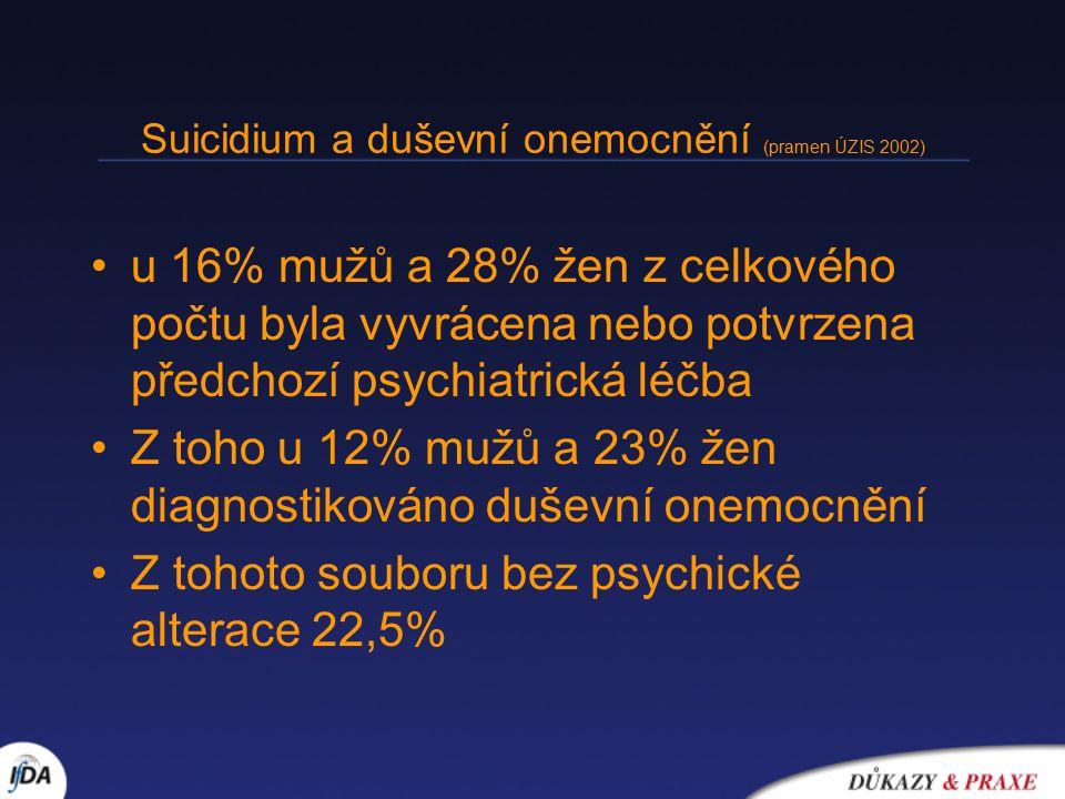 Suicidium a duševní onemocnění (pramen ÚZIS 2002) u 16% mužů a 28% žen z celkového počtu byla vyvrácena nebo potvrzena předchozí psychiatrická léčba Z toho u 12% mužů a 23% žen diagnostikováno duševní onemocnění Z tohoto souboru bez psychické alterace 22,5%