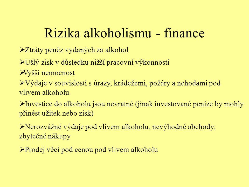 Rizika alkoholismu - finance  Ztráty peněz vydaných za alkohol  Ušlý zisk v důsledku nižší pracovní výkonnosti  Vyšší nemocnost  Výdaje v souvislosti s úrazy, krádežemi, požáry a nehodami pod vlivem alkoholu  Investice do alkoholu jsou nevratné (jinak investované peníze by mohly přinést užitek nebo zisk)  Nerozvážné výdaje pod vlivem alkoholu, nevýhodné obchody, zbytečné nákupy  Prodej věcí pod cenou pod vlivem alkoholu