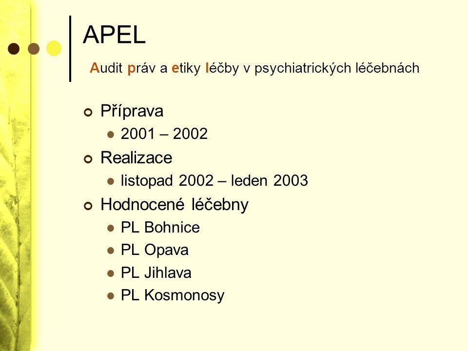 APEL Audit práv a etiky léčby v psychiatrických léčebnách Příprava 2001 – 2002 Realizace listopad 2002 – leden 2003 Hodnocené léčebny PL Bohnice PL Op