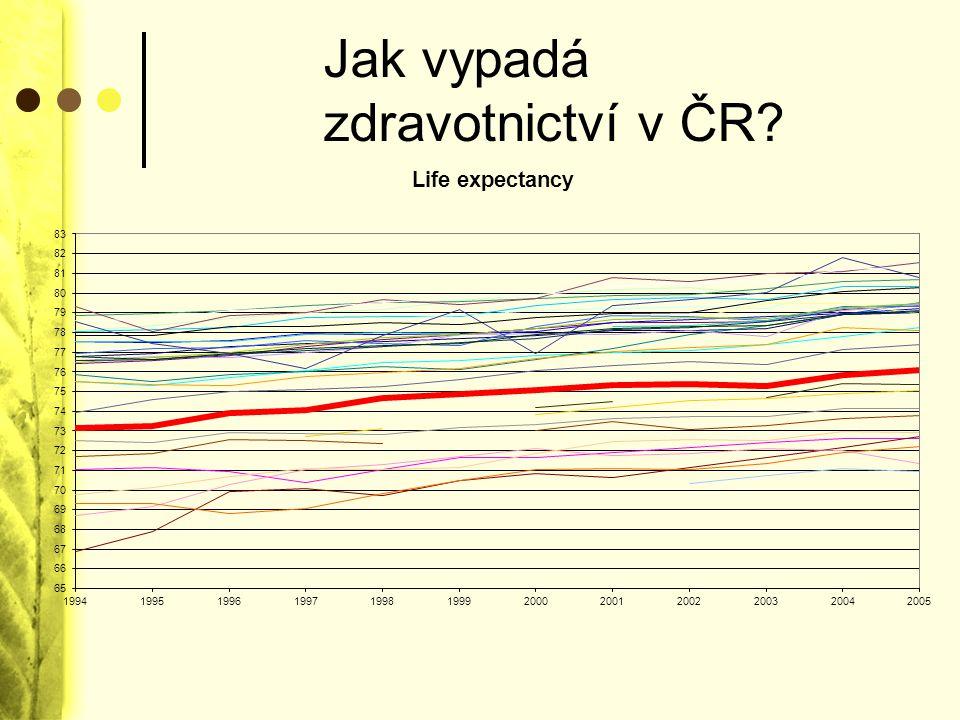 Jak vypadá zdravotnictví v ČR?