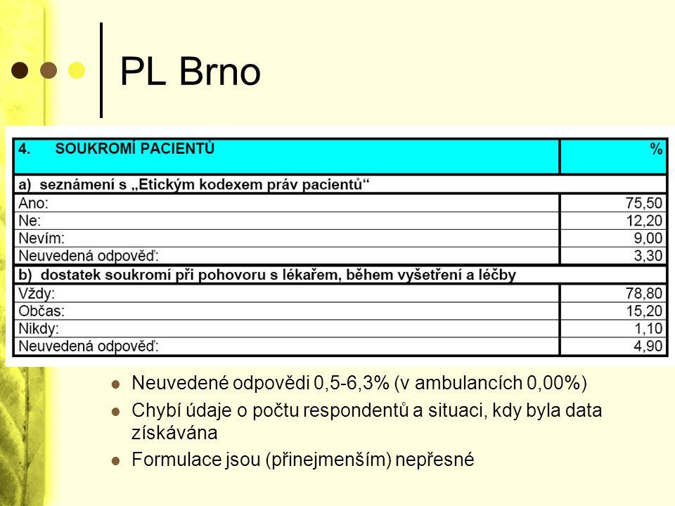 PL Brno Webové stránky neobsahují žádné informace o právech pacientů. Plán zkvalitnění péče mluví téměř výhradně o úrovni ošetřovatelské péče. Zmínka