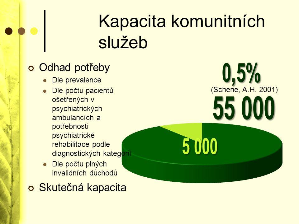 Kapacita komunitních služeb Odhad potřeby Dle prevalence Dle počtu pacientů ošetřených v psychiatrických ambulancích a potřebnosti psychiatrické rehab