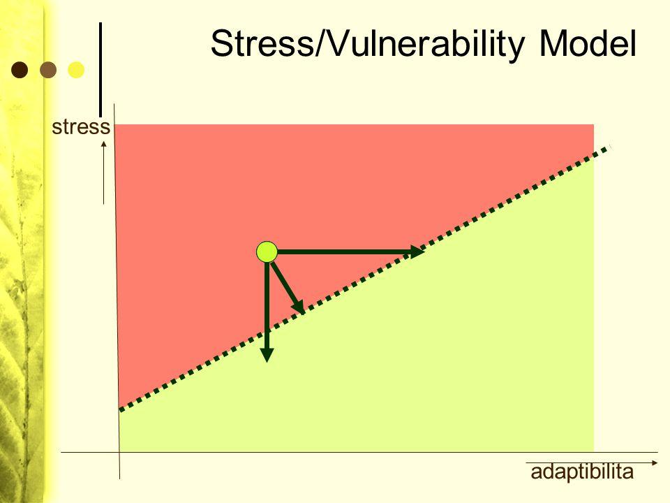 Neurotické poruchy, poruchy vyvolané stresem a somatoformní poruchy F40 Fobické úzkostné poruchy F41 Jiné úzkostné poruchy F42 Obsedantně-kompulzivní porucha F43 Reakce na závažný stres a poruchy přizpůsobení F43.1 Posttraumatická stresová porucha F44 Dissociativní (konverzní) poruchy F45 Somatoformní poruchy F48 Jiné neurotické poruchy