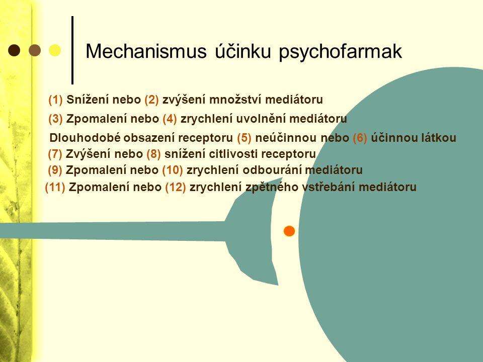 Mechanismus účinku psychofarmak (1) Sníženínebo (2) zvýšení množství mediátoru (3) Zpomalení nebo (4) zrychlení uvolnění mediátoru Dlouhodobé obsazení