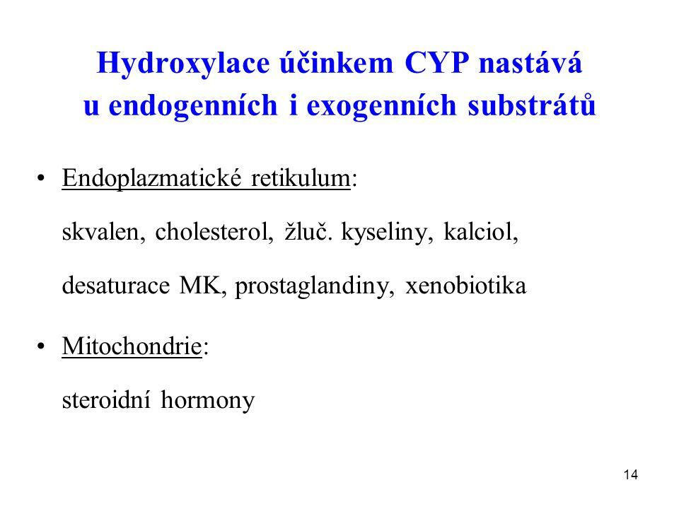 14 Hydroxylace účinkem CYP nastává u endogenních i exogenních substrátů Endoplazmatické retikulum: skvalen, cholesterol, žluč. kyseliny, kalciol, desa
