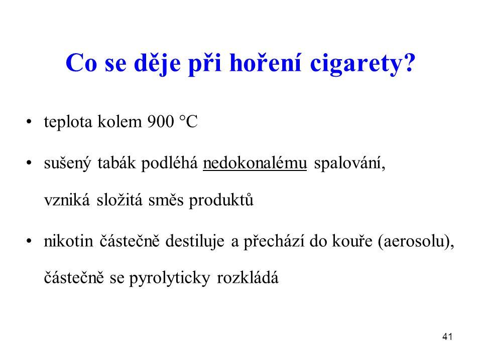 41 Co se děje při hoření cigarety? teplota kolem 900  C sušený tabák podléhá nedokonalému spalování, vzniká složitá směs produktů nikotin částečně de