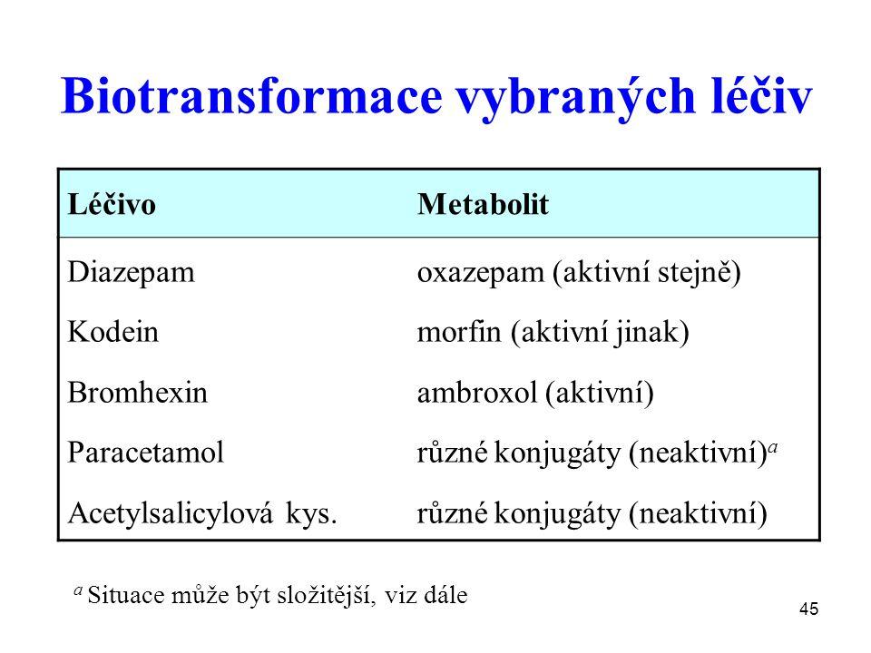 45 Biotransformace vybraných léčiv LéčivoMetabolit Diazepam Kodein Bromhexin Paracetamol Acetylsalicylová kys. oxazepam (aktivní stejně) morfin (aktiv