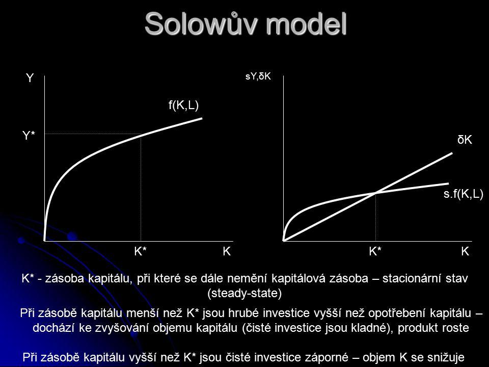 Neoklasická teorie růstu – Solowův model agregátní produkční funkce závisí na množství práce L a kapitálu K → Y = f(K,L) agregátní produkční funkce závisí na množství práce L a kapitálu K → Y = f(K,L) nejprve předpokládáme, že velikost populace a nabídka pracovních sil se v čase nemění nejprve předpokládáme, že velikost populace a nabídka pracovních sil se v čase nemění produkční funkce tedy jako vztah mezi produktem a množství kapitálu produkční funkce tedy jako vztah mezi produktem a množství kapitálu MPK je klesající MPK je klesající změna v zásobě kapitálu ΔK je rovna čistým investicím změna v zásobě kapitálu ΔK je rovna čistým investicím čisté investice jsou rovny rozdílu hrubých investic a opotřebení kapitálu δK čisté investice jsou rovny rozdílu hrubých investic a opotřebení kapitálu δK ΔK = sY – δK = s.f(K,L) – δK, kde s je míra úspor ΔK = sY – δK = s.f(K,L) – δK, kde s je míra úspor