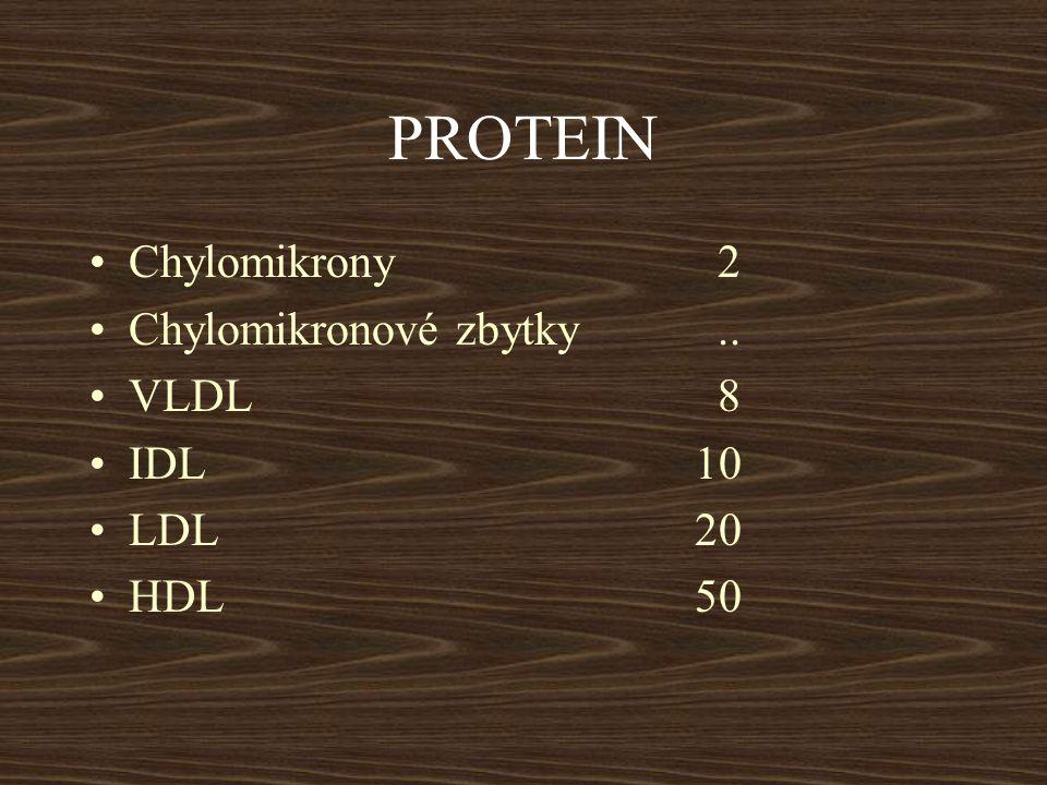 CHYLOMIKRONOVÉ ZBYTKY Chylomikrony - TG = lipoproteiny bohaté na CH Do jater, kde se váží na receptory pro chylomikronové zbytky a na LDL receptory Odbourávají se v hepatocytech.