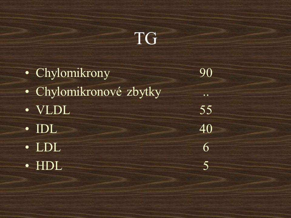 FOSFOLIPIDY Chylomikrony 3 Chylomikronové zbytky.. VLDL 17 IDL 20 LDL 21 HDL 25