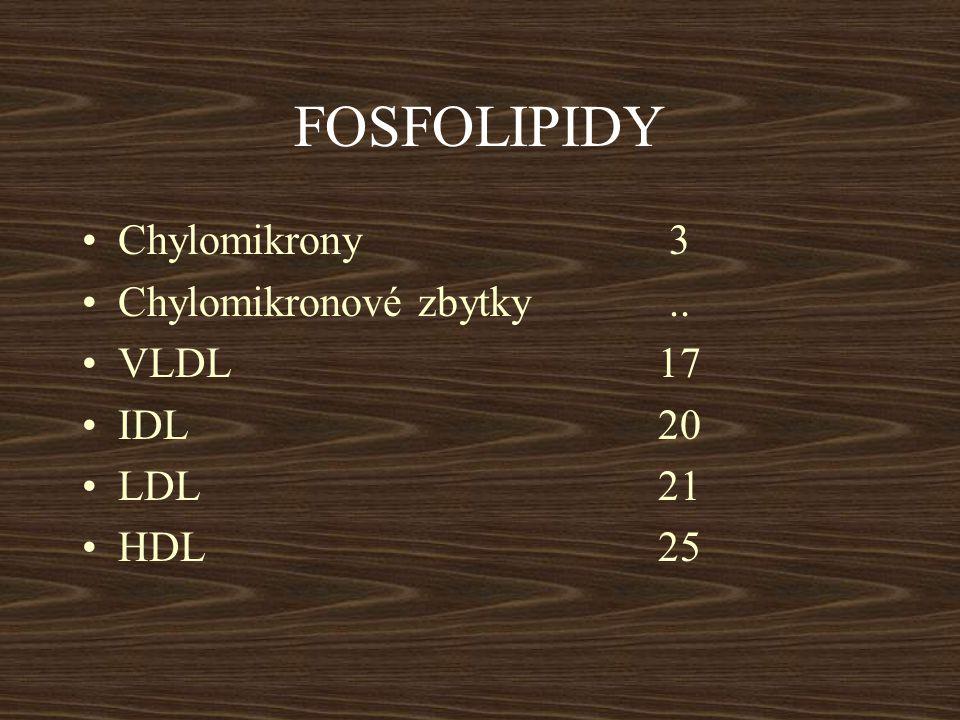 PŮVOD Chylomikronystřevo Chylomikronové zbytkykapiláry VLDLjátra a střevo IDLVLDL LDL IDL HDL játra a střevo