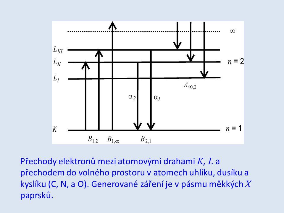 Přechody elektronů mezi atomovými drahami K, L a přechodem do volného prostoru v atomech uhlíku, dusíku a kyslíku (C, N, a O). Generované záření je v