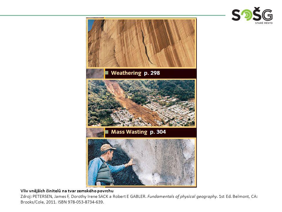 Vliv vnějších činitelů na tvar zemského povrchu Zdroj: PETERSEN, James F, Dorothy Irene SACK a Robert E GABLER.
