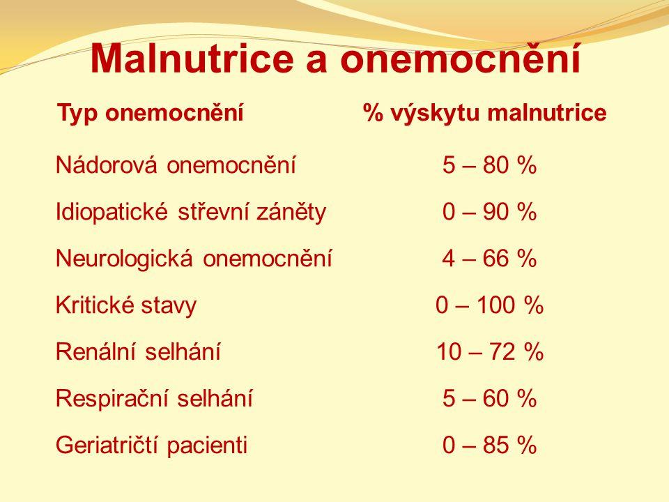 Malnutrice a onemocnění Typ onemocnění% výskytu malnutrice Nádorová onemocnění5 – 80 % Idiopatické střevní záněty0 – 90 % Neurologická onemocnění4 – 66 % Kritické stavy0 – 100 % Renální selhání10 – 72 % Respirační selhání5 – 60 % Geriatričtí pacienti0 – 85 %