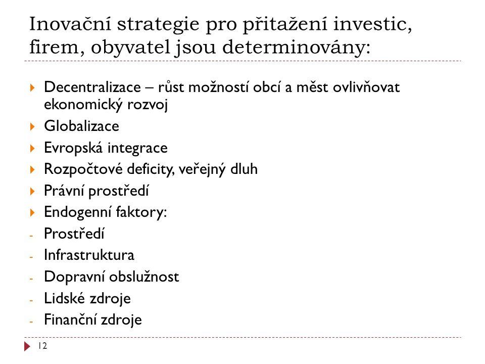  Decentralizace – růst možností obcí a měst ovlivňovat ekonomický rozvoj  Globalizace  Evropská integrace  Rozpočtové deficity, veřejný dluh  Právní prostředí  Endogenní faktory: - Prostředí - Infrastruktura - Dopravní obslužnost - Lidské zdroje - Finanční zdroje Inovační strategie pro přitažení investic, firem, obyvatel jsou determinovány: 12