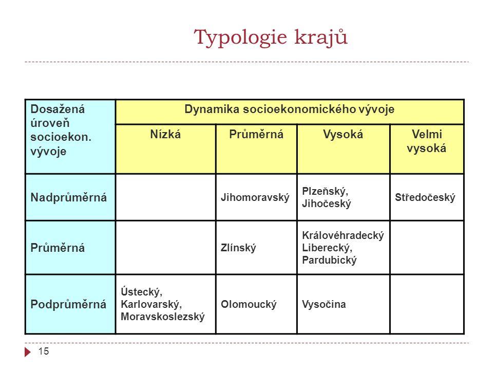 15 Typologie krajů Dosažená úroveň socioekon.