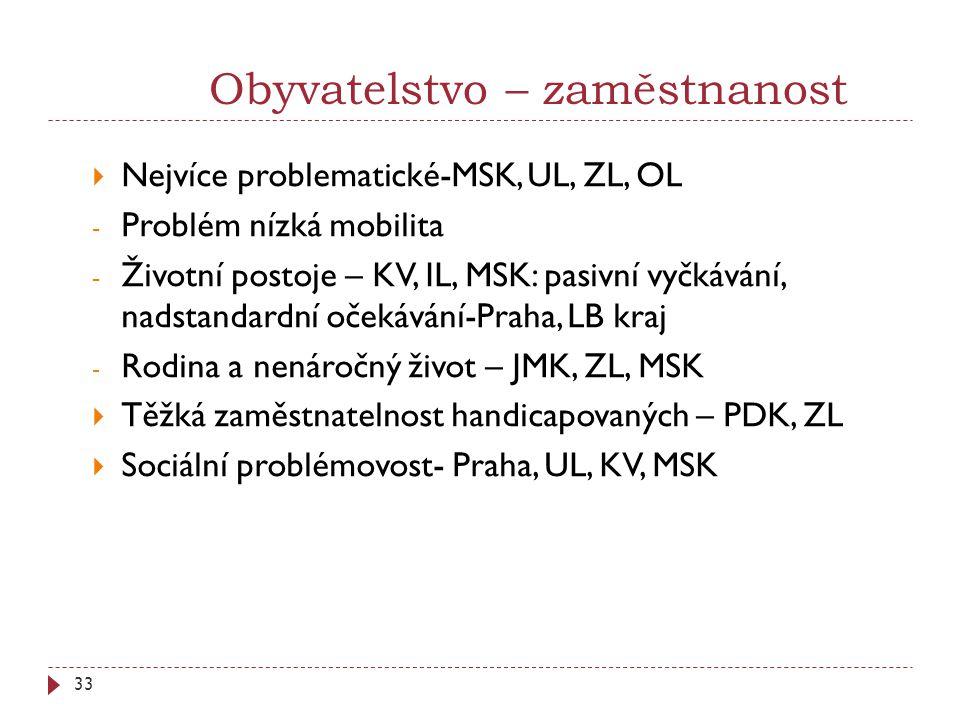 33 Obyvatelstvo – zaměstnanost  Nejvíce problematické-MSK, UL, ZL, OL - Problém nízká mobilita - Životní postoje – KV, IL, MSK: pasivní vyčkávání, nadstandardní očekávání-Praha, LB kraj - Rodina a nenáročný život – JMK, ZL, MSK  Těžká zaměstnatelnost handicapovaných – PDK, ZL  Sociální problémovost- Praha, UL, KV, MSK
