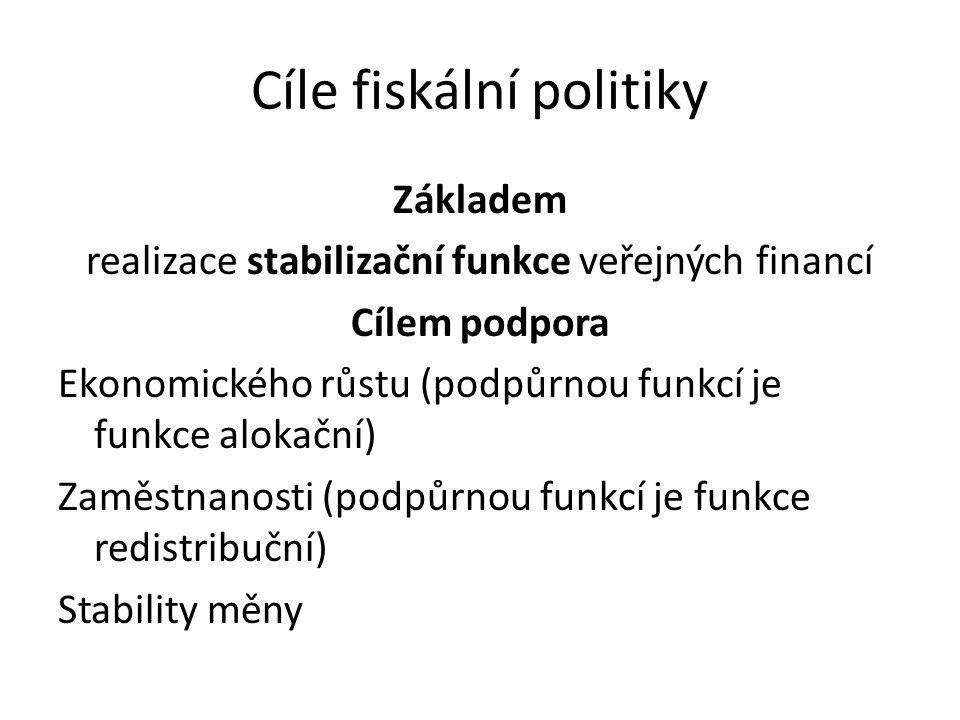 Cíle fiskální politiky Základem realizace stabilizační funkce veřejných financí Cílem podpora Ekonomického růstu (podpůrnou funkcí je funkce alokační) Zaměstnanosti (podpůrnou funkcí je funkce redistribuční) Stability měny