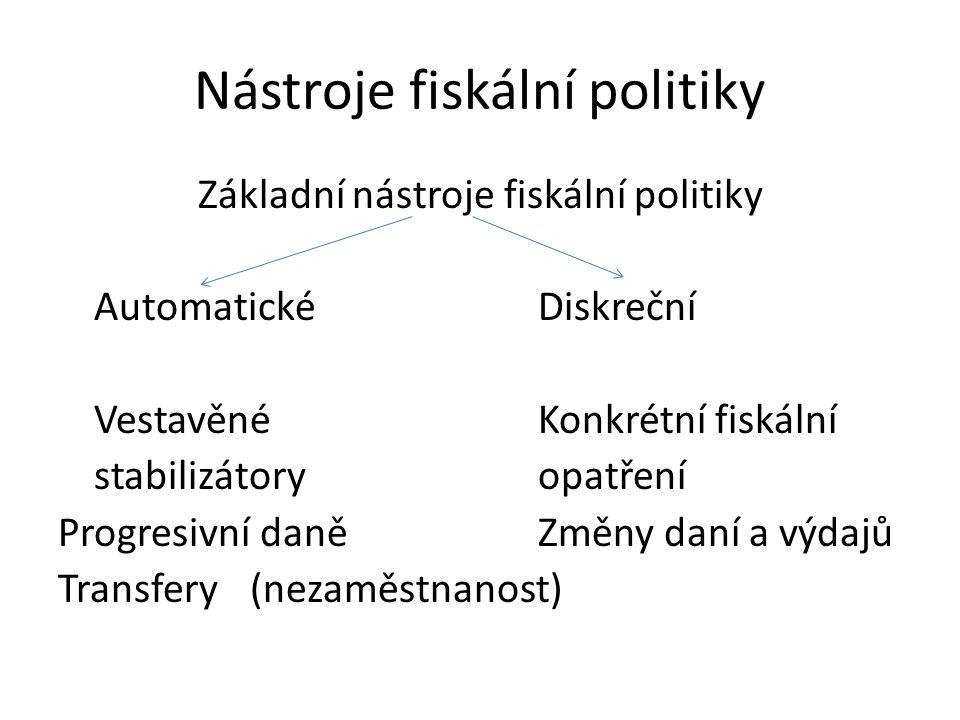 Nástroje fiskální politiky Základní nástroje fiskální politiky AutomatickéDiskreční Vestavěné Konkrétní fiskální stabilizátoryopatření Progresivní daněZměny daní a výdajů Transfery(nezaměstnanost)
