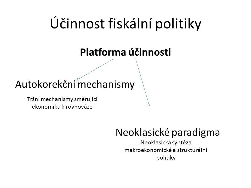Účinnost fiskální politiky Platforma účinnosti Autokorekční mechanismy Neoklasické paradigma Neoklasická syntéza makroekonomické a strukturální politiky Tržní mechanismy směrující ekonomiku k rovnováze