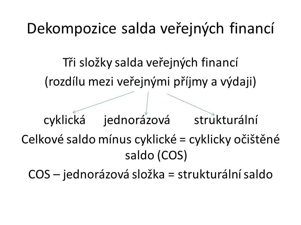 Dekompozice salda veřejných financí Tři složky salda veřejných financí (rozdílu mezi veřejnými příjmy a výdaji) cyklickájednorázovástrukturální Celkové saldo mínus cyklické = cyklicky očištěné saldo (COS) COS – jednorázová složka = strukturální saldo