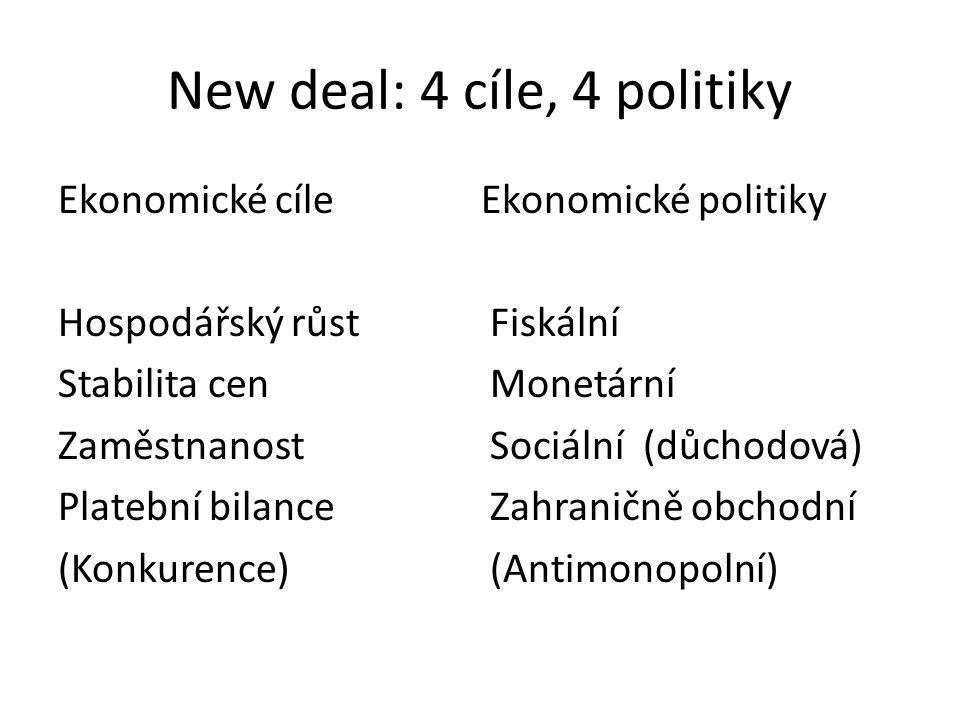Tři cíle stačí Trvale udržitelný, stabilní (bezkrizový) a dynamický vývoj Ekonomiky Měny Společnosti (Růst) (Stabilita) (Zaměstnanost)