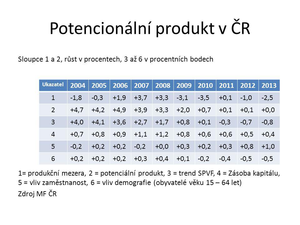 Potencionální produkt v ČR Sloupce 1 a 2, růst v procentech, 3 až 6 v procentních bodech 1= produkční mezera, 2 = potenciální produkt, 3 = trend SPVF, 4 = Zásoba kapitálu, 5 = vliv zaměstnanost, 6 = vliv demografie (obyvatelé věku 15 – 64 let) Zdroj MF ČR Ukazatel 2004200520062007200820092010201120122013 1-1,8-0,3+1,9+3,7+3,3-3,1-3,5+0,1-1,0-2,5 2+4,7+4,2+4,9+3,9+3,3+2,0+0,7+0,1 +0,0 3+4,0+4,1+3,6+2,7+1,7+0,8+0,1-0,3-0,7-0,8 4+0,7+0,8+0,9+1,1+1,2+0,8+0,6 +0,5+0,4 5-0,2+0,2 -0,2+0,0+0,3+0,2+0,3+0,8+1,0 6+0,2 +0,3+0,4+0,1-0,2-0,4-0,5