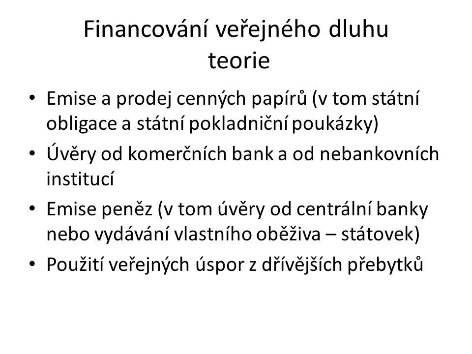 Financování veřejného dluhu teorie Emise a prodej cenných papírů (v tom státní obligace a státní pokladniční poukázky) Úvěry od komerčních bank a od nebankovních institucí Emise peněz (v tom úvěry od centrální banky nebo vydávání vlastního oběživa – státovek) Použití veřejných úspor z dřívějších přebytků