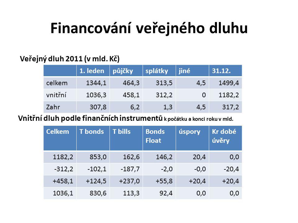 Financování veřejného dluhu Veřejný dluh 2011 (v mld.