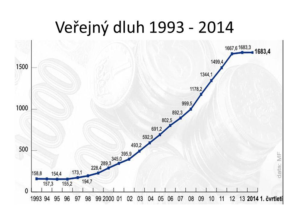 Veřejný dluh 1993 - 2014