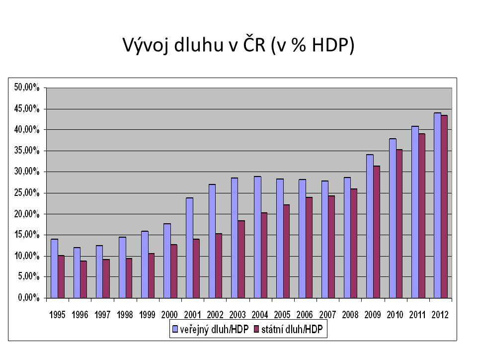 Vývoj dluhu v ČR (v % HDP)