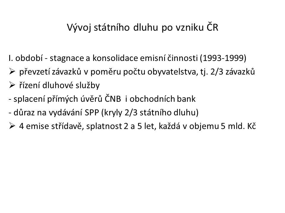 Vývoj státního dluhu po vzniku ČR I.