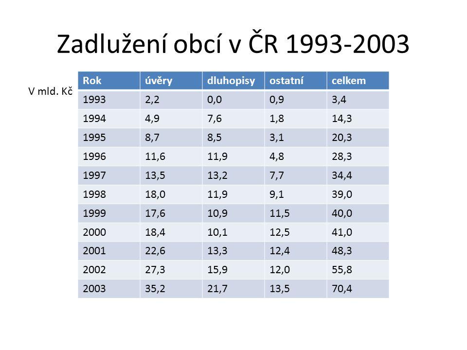 Zadlužení obcí v ČR 1993-2003 V mld.