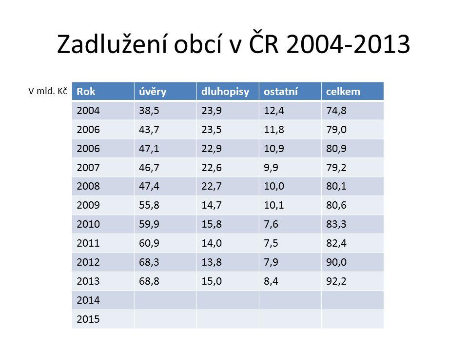 Zadlužení obcí v ČR 2004-2013 V mld.
