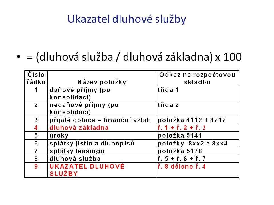 Ukazatel dluhové služby = (dluhová služba / dluhová základna) x 100