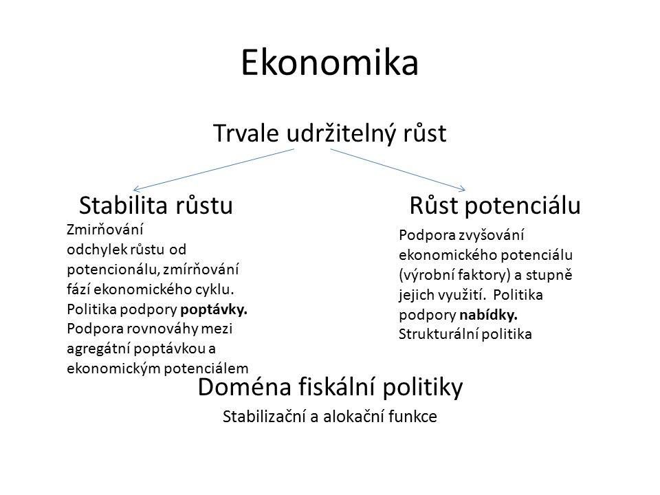 Ekonomika Trvale udržitelný růst Stabilita růstu Růst potenciálu Doména fiskální politiky Stabilizační a alokační funkce Podpora zvyšování ekonomického potenciálu (výrobní faktory) a stupně jejich využití.