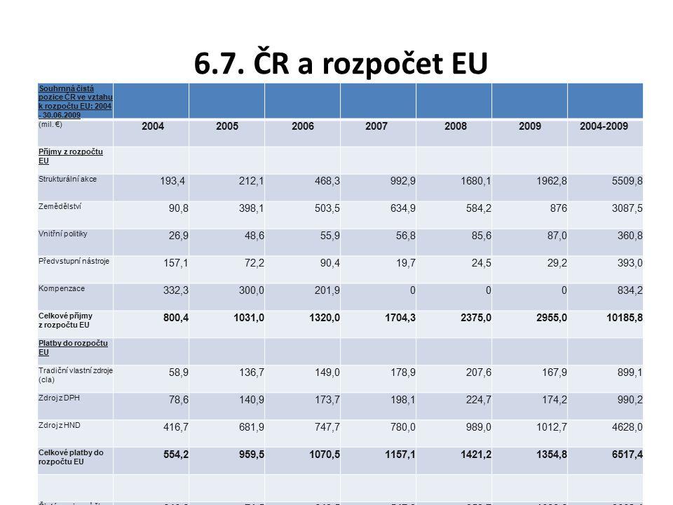 6.7.ČR a rozpočet EU Souhrnná čistá pozice ČR ve vztahu k rozpočtu EU: 2004 - 30.06.2009 (mil.