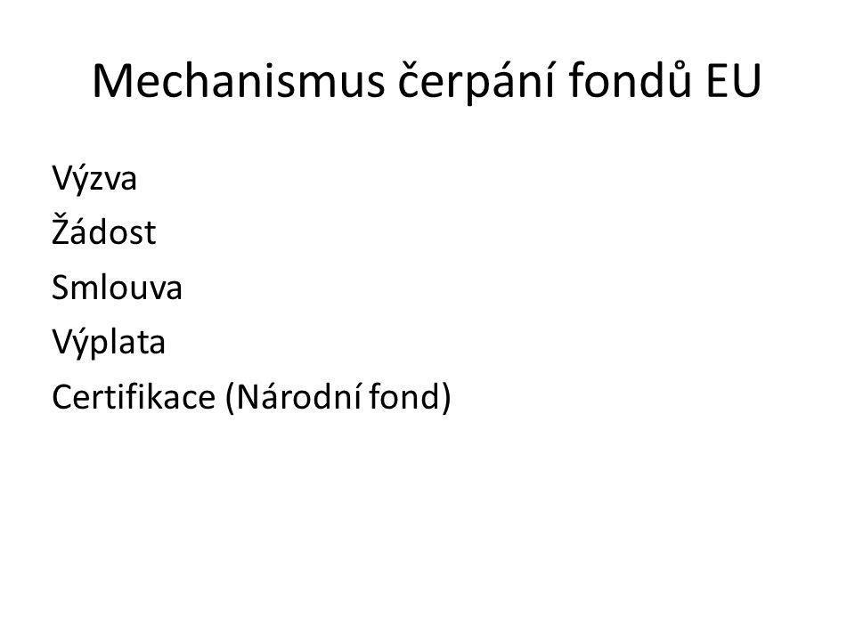 Mechanismus čerpání fondů EU Výzva Žádost Smlouva Výplata Certifikace (Národní fond)