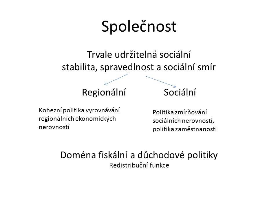 Endogenní faktory Politika EkonomickáSociální ExpanzivníPaternalistická RestriktivníZásluhová