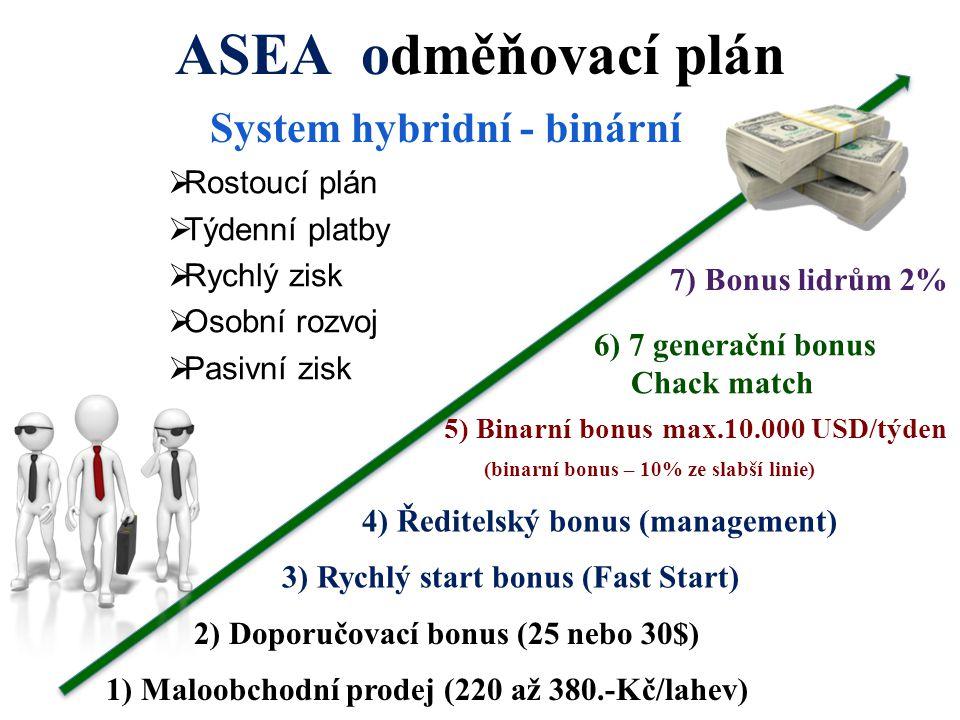 ASEA odměňovací plán 1) Maloobchodní prodej (220 až 380.-Kč/lahev) 2) Doporučovací bonus (25 nebo 30$) 3) Rychlý start bonus (Fast Start) 4) Ředitelsk