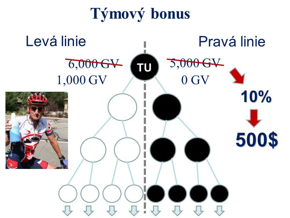 Týmový bonus Levá linie Pravá linie 6,000 GV 5,000 GV 10% 500$ 1,000 GV0 GV TUTU